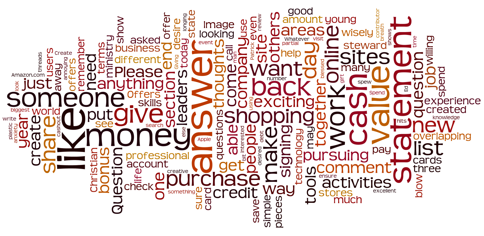 Image from Wordle.net