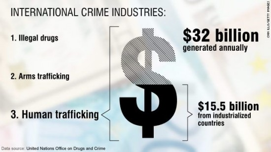 international crime industries