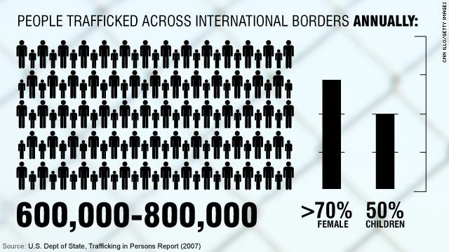 people trafficked across international borders