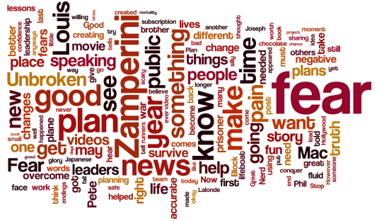 most used blog words