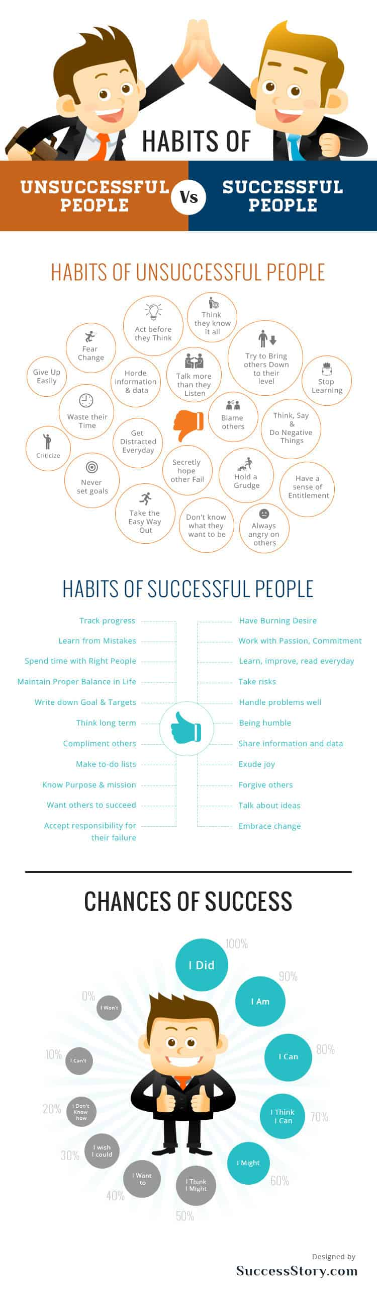 There are successful habits and unsuccessful habits
