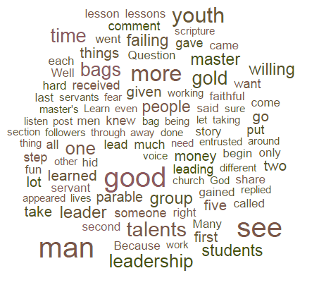 most used words in blogging