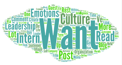 Most used words on blog in September 2015
